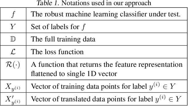 Figure 2 for Exposing Backdoors in Robust Machine Learning Models