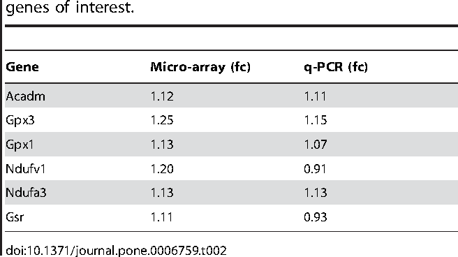 Table 2. Fold changes of q-PCR and microarray analysis for 7 genes of interest.