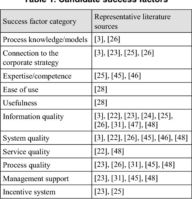 Table 1 from Success Factors in Process Performance