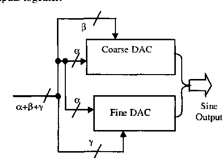 Segmented sine wave digital-to-analog converters for frequency