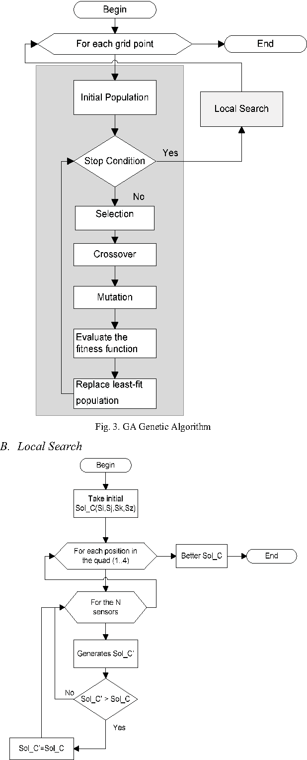 A genetic algorithm and local search for the automated calculation figure 3 ccuart Image collections