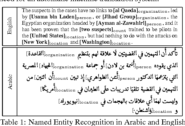PDF] What in the world is a Shahab?: Wide Coverage Named Entity