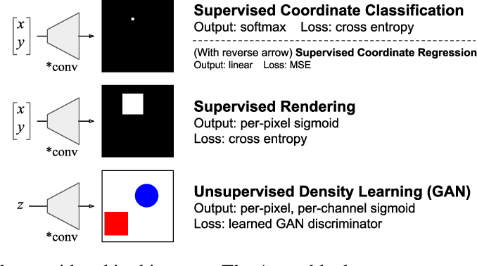 Figure 1 for An Intriguing Failing of Convolutional Neural Networks and the CoordConv Solution