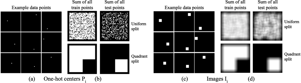 Figure 2 for An Intriguing Failing of Convolutional Neural Networks and the CoordConv Solution