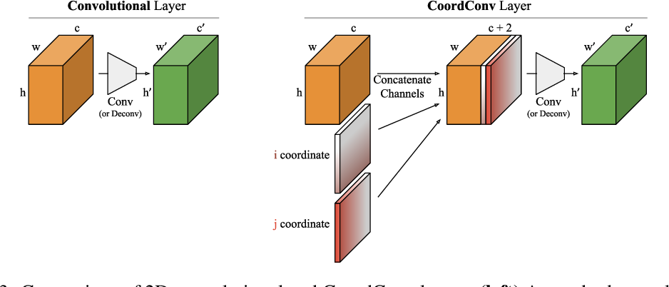 Figure 3 for An Intriguing Failing of Convolutional Neural Networks and the CoordConv Solution