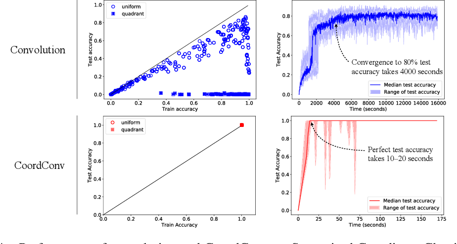 Figure 4 for An Intriguing Failing of Convolutional Neural Networks and the CoordConv Solution