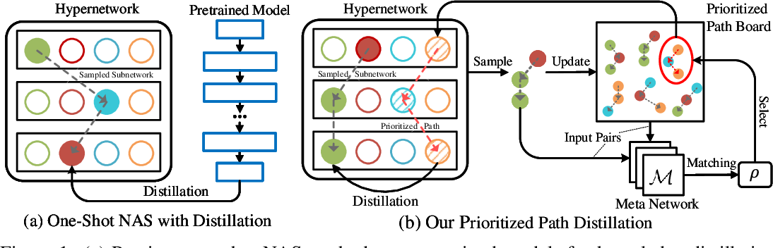 Figure 1 for Cream of the Crop: Distilling Prioritized Paths For One-Shot Neural Architecture Search
