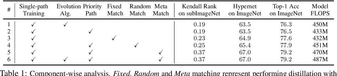Figure 2 for Cream of the Crop: Distilling Prioritized Paths For One-Shot Neural Architecture Search