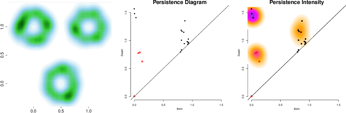Figure 1 for Statistical Analysis of Persistence Intensity Functions