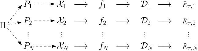 Figure 2 for Statistical Analysis of Persistence Intensity Functions