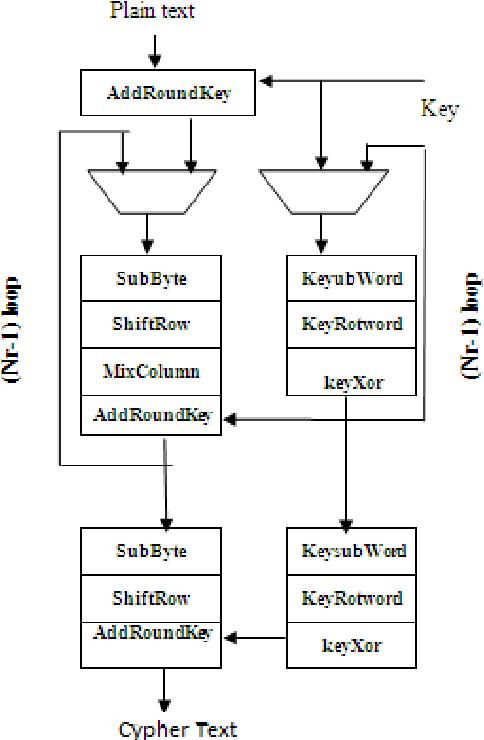 Fig 1: Block Diagram of AES Algorithm
