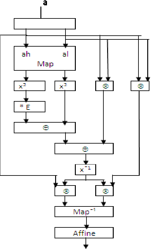 Fig 2. Block diagram of masked S-Box