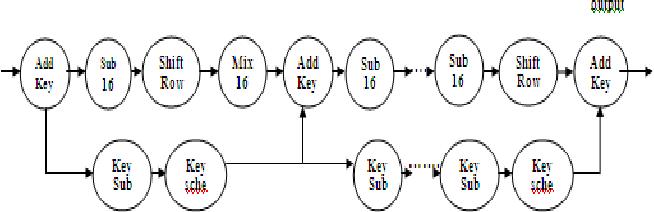 Figure 4. loop unrolled nine times data flow diagram