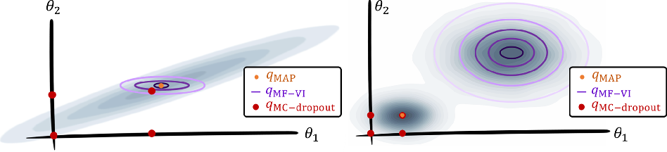 Figure 3 for Is MC Dropout Bayesian?