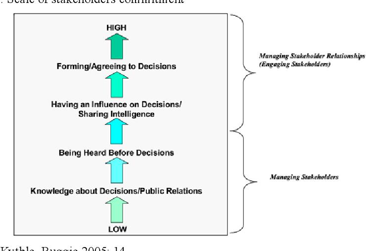 PDF] CSR Risk Management - Semantic Scholar