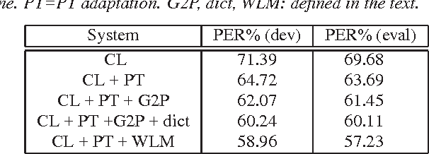 Figure 1 for Performance Improvements of Probabilistic Transcript-adapted ASR with Recurrent Neural Network and Language-specific Constraints