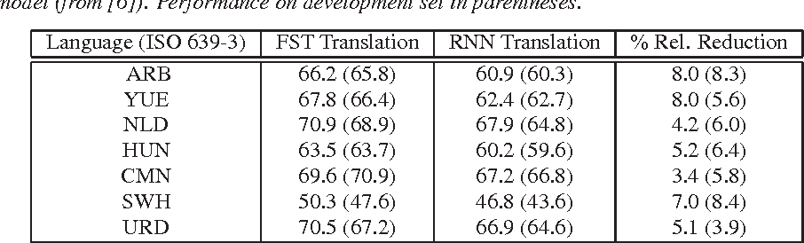 Figure 2 for Performance Improvements of Probabilistic Transcript-adapted ASR with Recurrent Neural Network and Language-specific Constraints