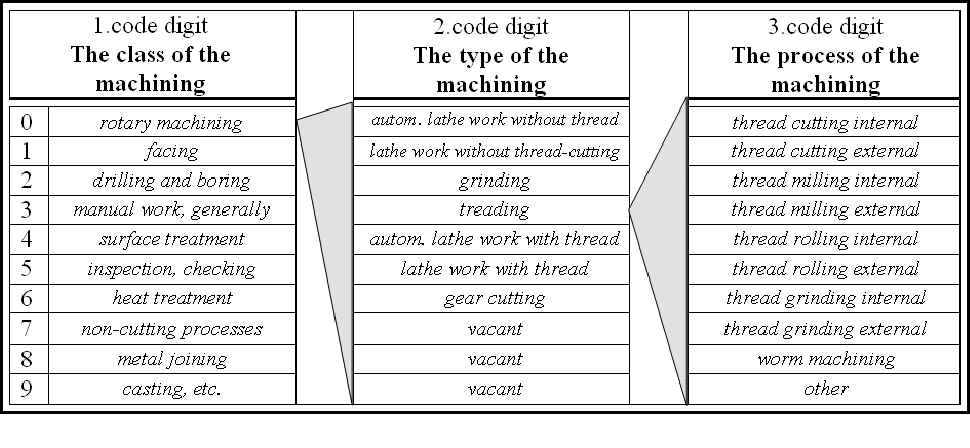PDF] The coding of manufacturing system objects inside the new