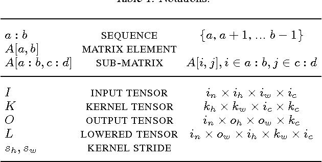 Figure 1 for MEC: Memory-efficient Convolution for Deep Neural Network