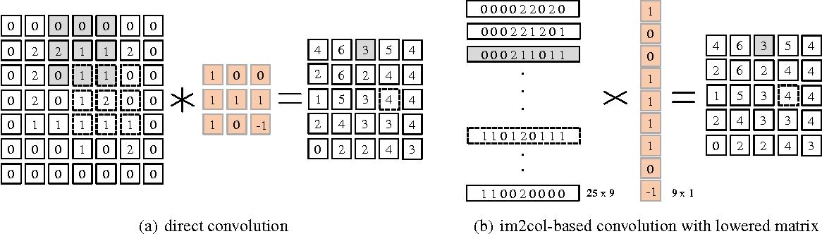 Figure 2 for MEC: Memory-efficient Convolution for Deep Neural Network