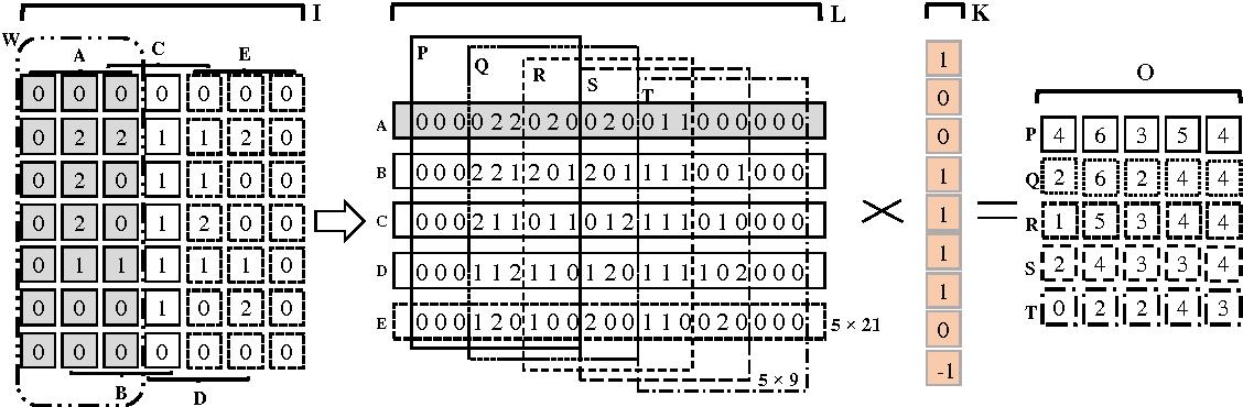 Figure 3 for MEC: Memory-efficient Convolution for Deep Neural Network