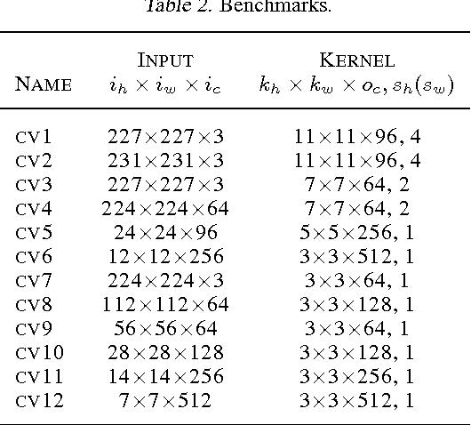 Figure 4 for MEC: Memory-efficient Convolution for Deep Neural Network