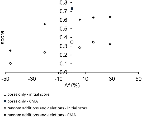 Figure 4 for Accurate reconstruction of EBSD datasets by a multimodal data approach using an evolutionary algorithm
