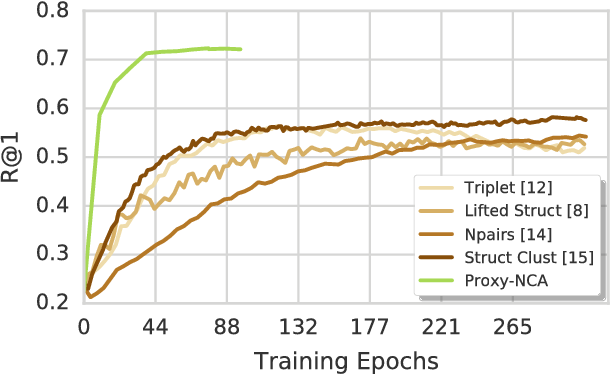Figure 1 for No Fuss Distance Metric Learning using Proxies