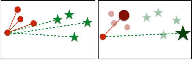Figure 3 for No Fuss Distance Metric Learning using Proxies