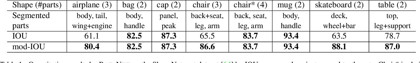 Figure 2 for BAE-NET: Branched Autoencoder for Shape Co-Segmentation