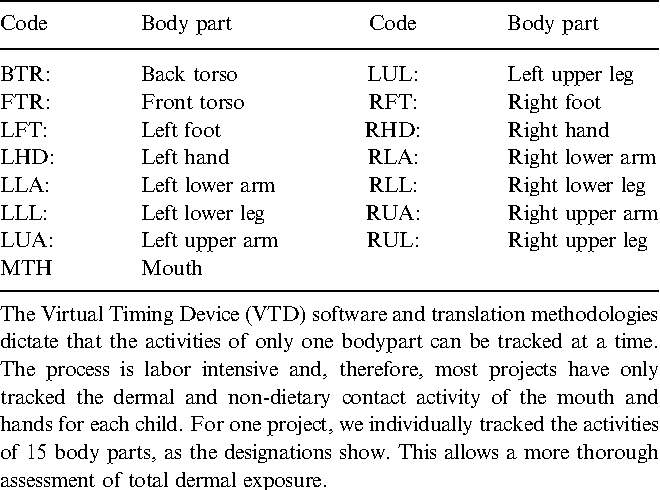 Table 5 from Video methods in the quantification of