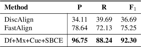 Figure 2 for Iterative Paraphrastic Augmentation with Discriminative Span Alignment