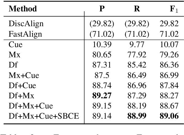 Figure 4 for Iterative Paraphrastic Augmentation with Discriminative Span Alignment