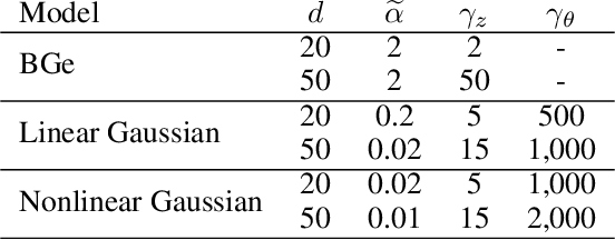 Figure 3 for DiBS: Differentiable Bayesian Structure Learning