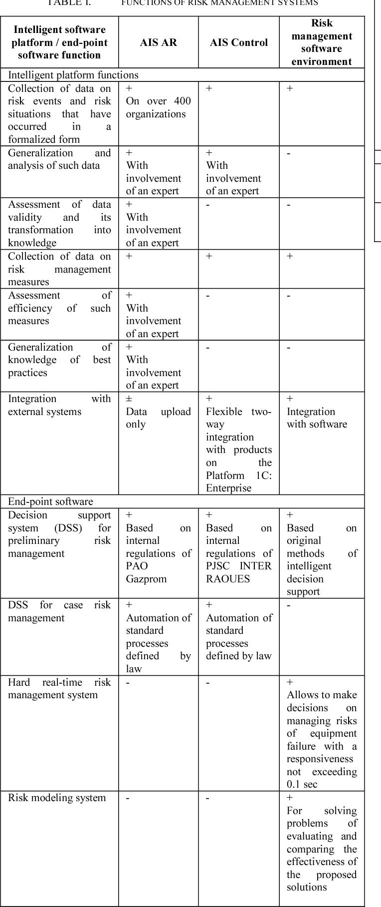 Intelligent Software Platform and End-Point Software for Risk