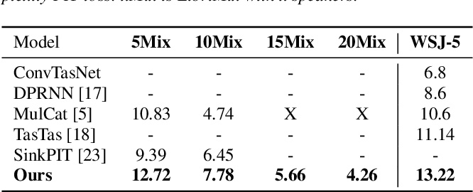 Figure 2 for Many-Speakers Single Channel Speech Separation with Optimal Permutation Training