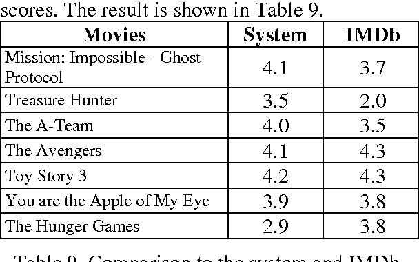 Table 9 from Sentiment Classification for Movie Reviews in Chinese