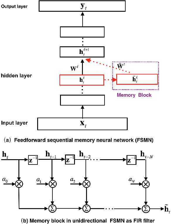 Figure 1 for Feedforward Sequential Memory Networks: A New Structure to Learn Long-term Dependency