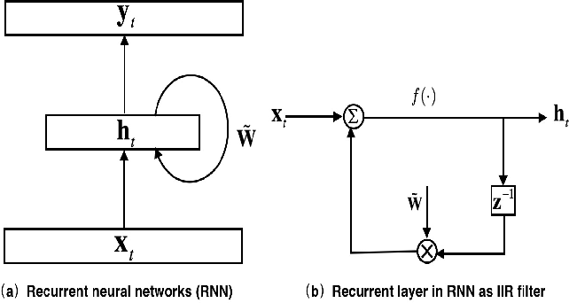 Figure 3 for Feedforward Sequential Memory Networks: A New Structure to Learn Long-term Dependency