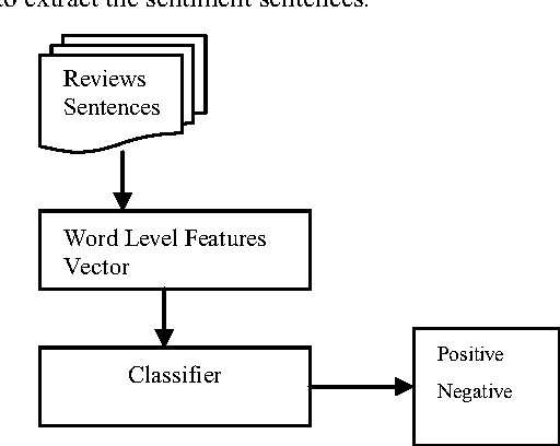 Sentence Based Sentiment Classification From Online Customer Reviews