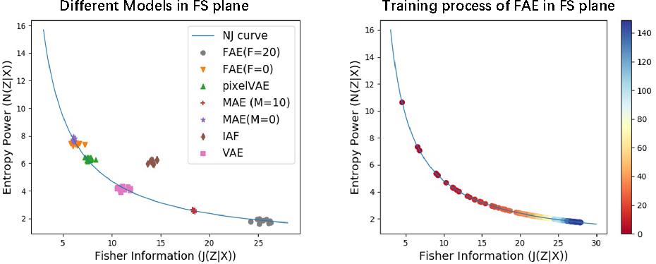 Figure 1 for Understanding VAEs in Fisher-Shannon Plane