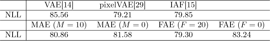 Figure 2 for Understanding VAEs in Fisher-Shannon Plane