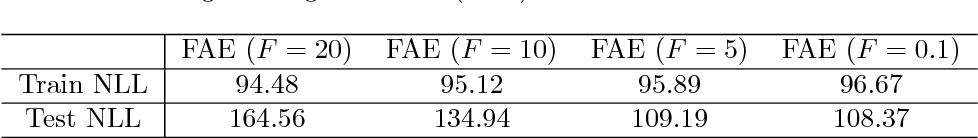 Figure 4 for Understanding VAEs in Fisher-Shannon Plane