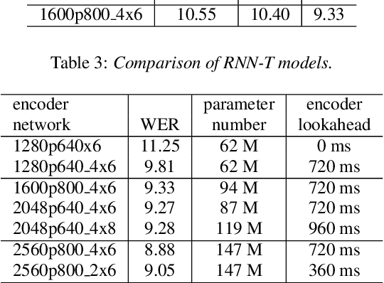 Figure 3 for Developing RNN-T Models Surpassing High-Performance Hybrid Models with Customization Capability