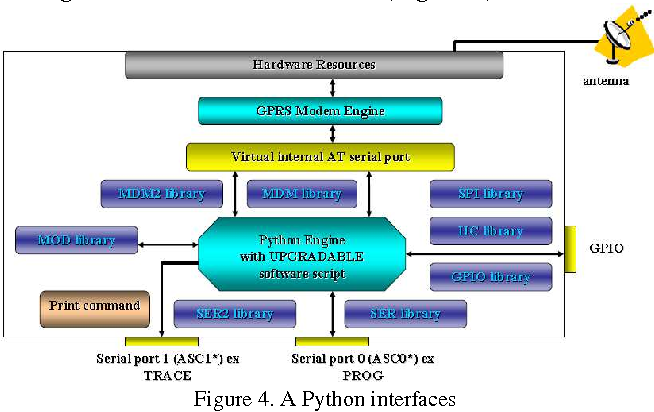 Figure 4 from CoAP ( Constrained Application Protocol