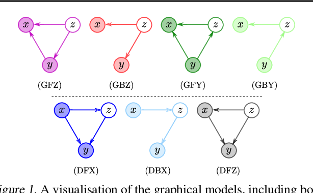 Figure 1 for Are Generative Classifiers More Robust to Adversarial Attacks?
