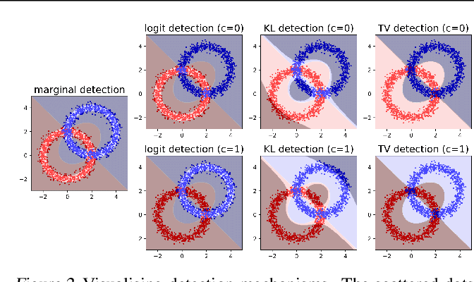 Figure 2 for Are Generative Classifiers More Robust to Adversarial Attacks?