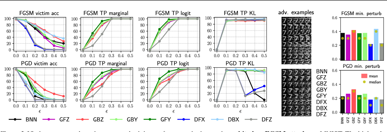 Figure 4 for Are Generative Classifiers More Robust to Adversarial Attacks?