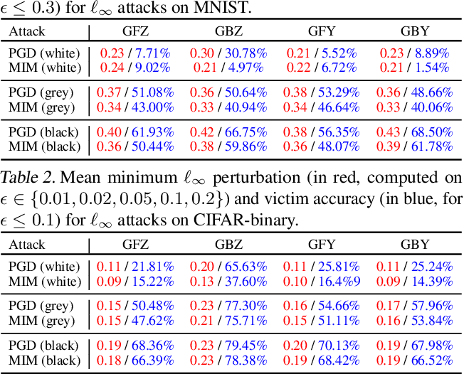 Figure 3 for Are Generative Classifiers More Robust to Adversarial Attacks?