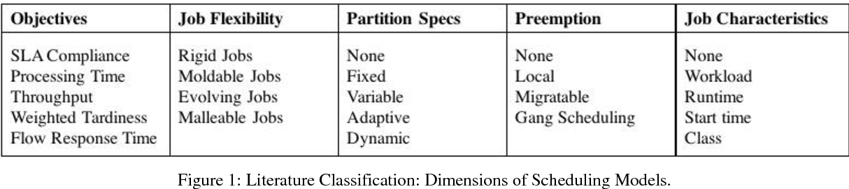 PDF] SLA Non-compliance Detection and Prevention in Batch